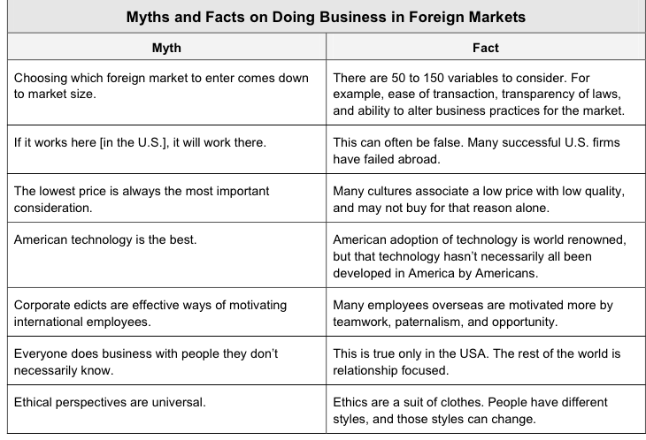 facts about global business
